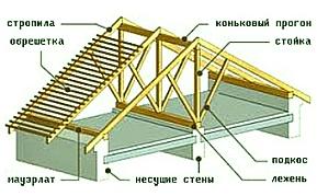 Схема стропильной системы с использованием лежня