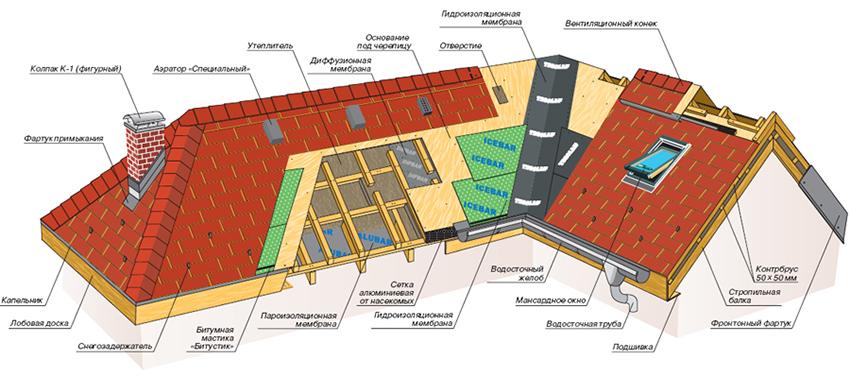 remont-skatnoj-krovli2