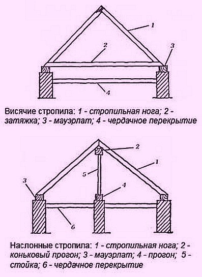 Схематическое изображение висячих и наслонных стропил