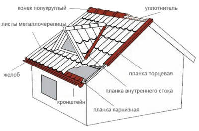 structura-montazha-krovli