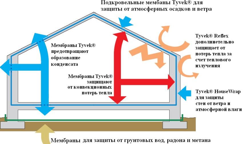 House-scheme-rus